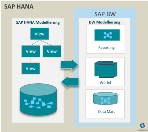 advantages of the implementation of sap bw on hana