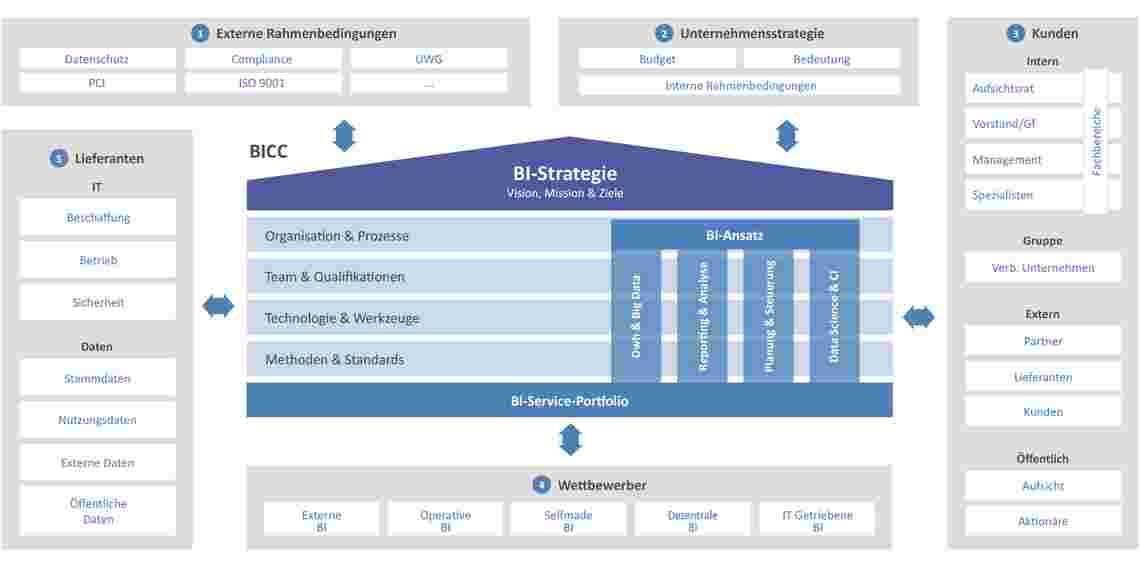 Referenzarchitektur BI Strategy Framework