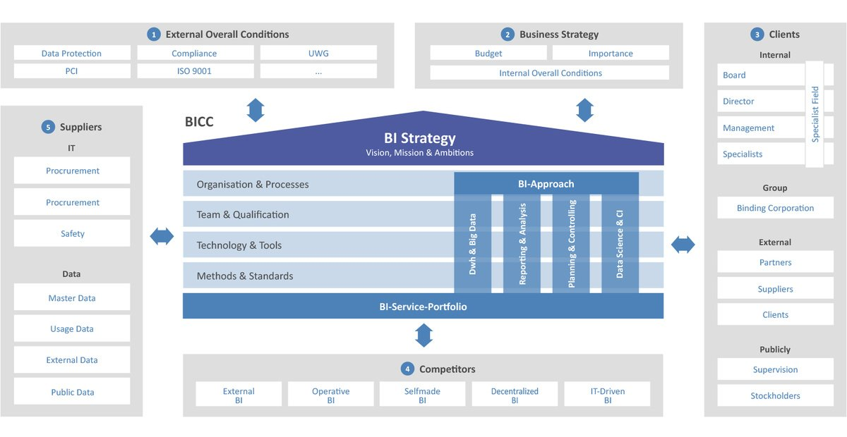The right bi strategy for your company for Architecture bi