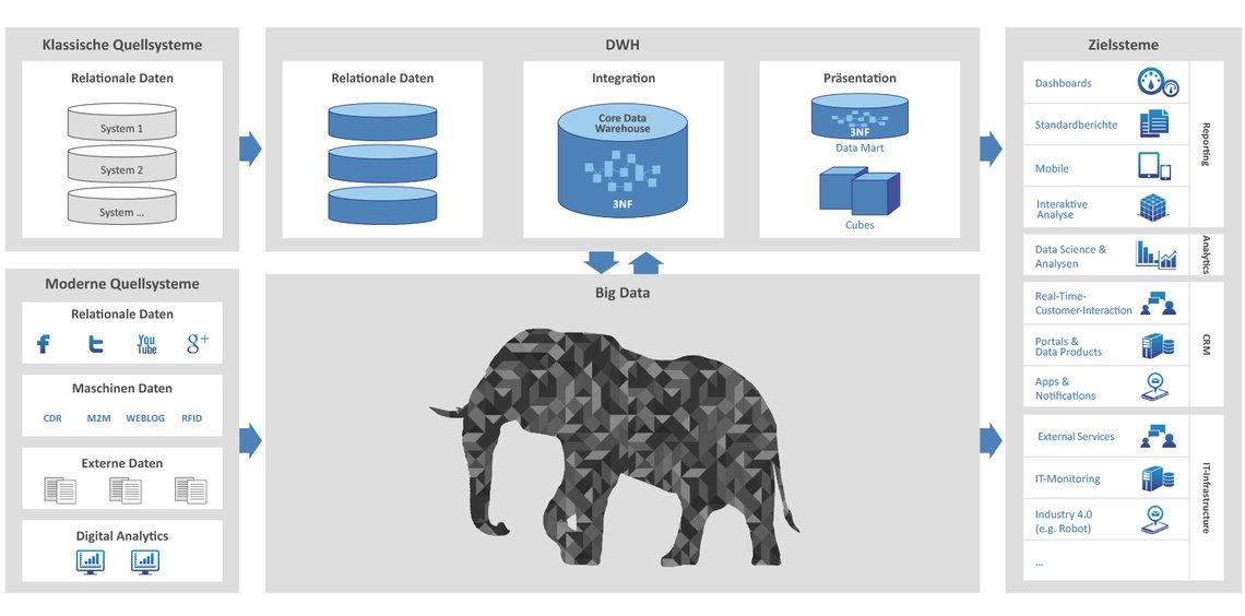 Referenzarchitektur Big Data