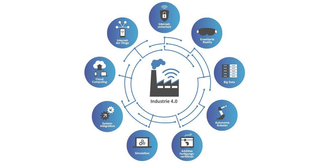Industrie 4.0 Smart Factory