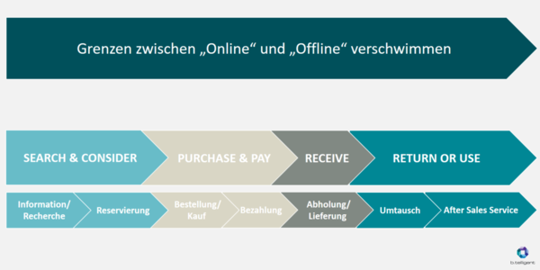 digitalisierung-shopping-experience