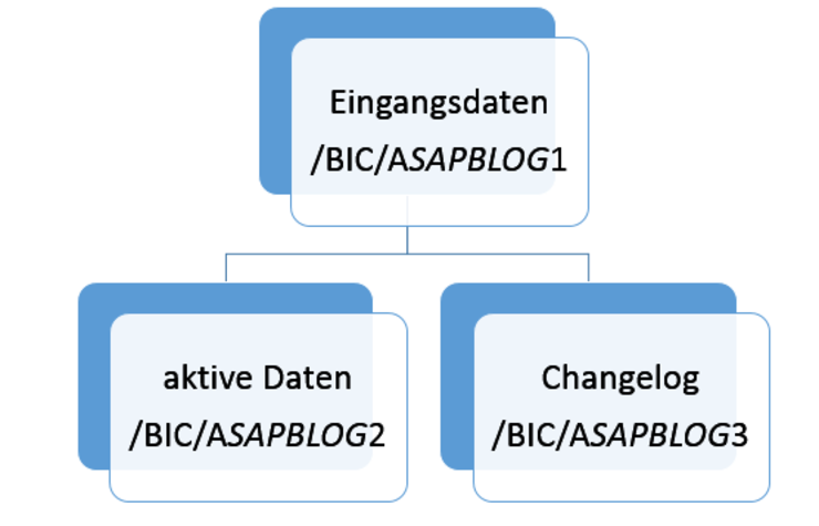 sap-hana-advanced-data-store-object-tabellen