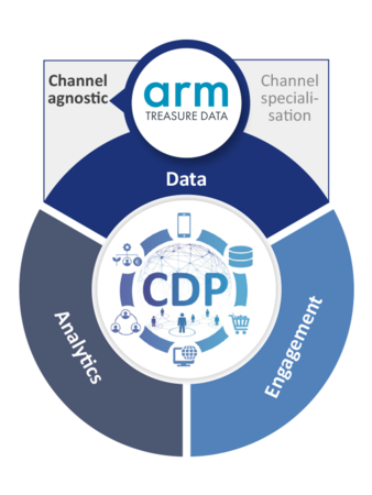 cdp-channel-agnostic-arm-treasure-data