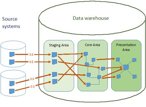 Staging-Area: Potentiale gegenüber Quellsystemen - b.telligent