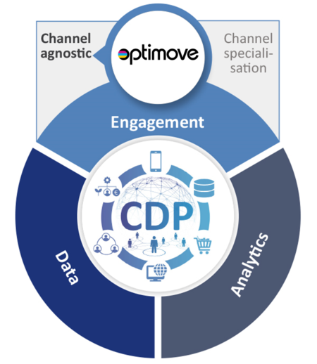 cdp-optimove-channel-agnostic