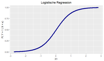 logistische-regression