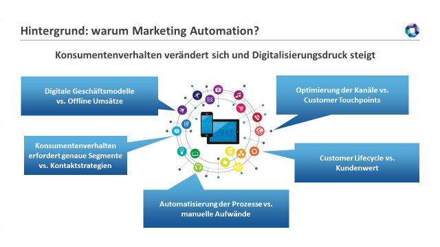 hintergrund-warum-marketing-automation