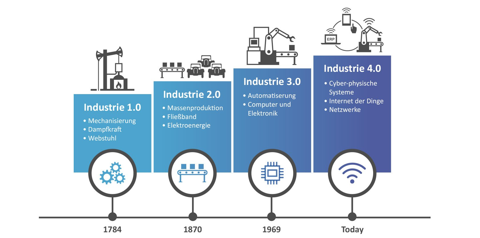 Industrie 4.0. Revolution